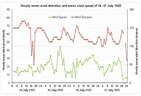 Hourly mean wind speed and direction recorded at the Hong Kong Observatory on 14-17 July 1925