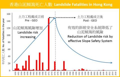 Landslide fatalities in Hong Kong (Data source : GEO)