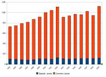 Number of Jurors, 1894-1909
