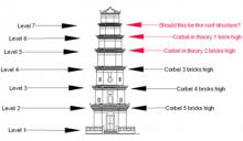 Corbels and levels.jpg