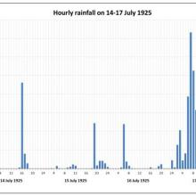 Hourly rainfall recorded at the Hong Kong Observatory from 14 to 17 July 1925