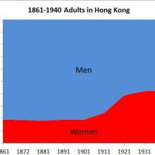 1861-1940 Adults in Hong Kong